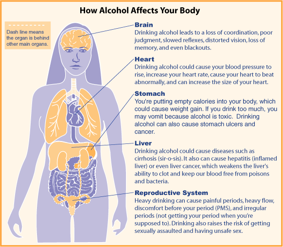 health effects of alcohol abuse